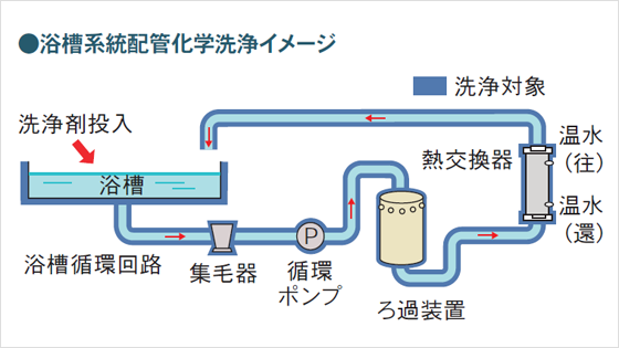浴槽系統配管化学洗浄イメージ