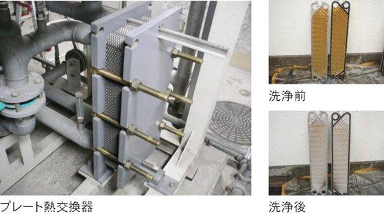 プレート熱交換器洗浄
