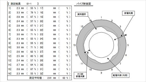超音波肉厚測定